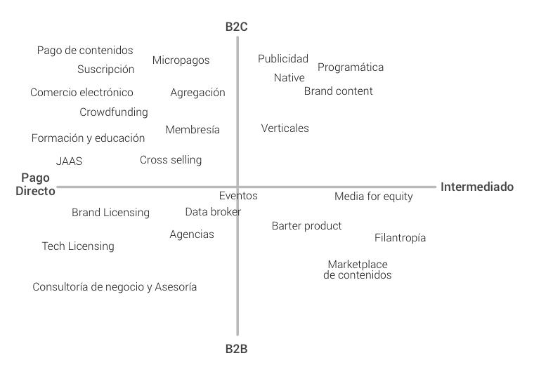 Modelos de negocio digital evoca