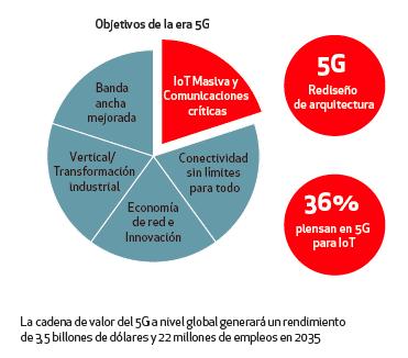 cadena valor 5G